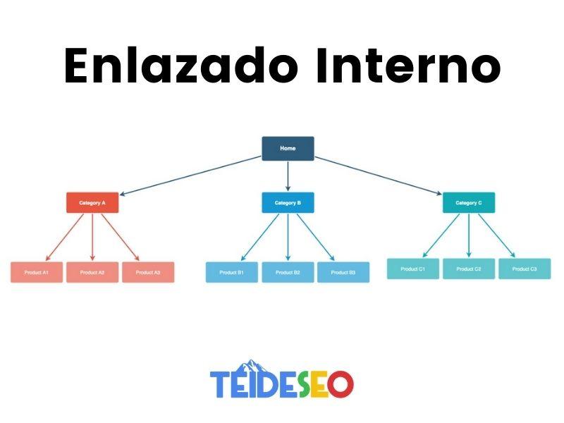 enlazado interno web